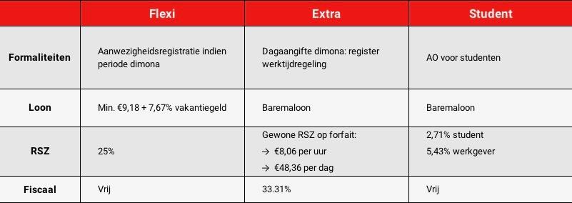 Officieel werken in de horeca (be)loont - Onlinewerkrooster
